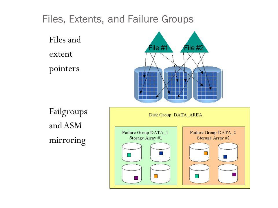X$KFDAT Column Name (subset)Description GROUP_KFDATDiskgroup number, join with v$asm_diskgroup NUMBER_KFDATDisk number, join with v$asm_disk COMPOUND_KFDATDisk compund_index, join with v$asm_disk AUNUM_KFDATDisk allocation unit (relative position from the beginning of the disk), join with x$kffxp.au_kffxp V_KFDATFlag: V=this Allocation Unit is used; F=AU is free FNUM_KFDATFile number, join with v$asm_file XNUM_KFDATProgressive file extent number join with x$kffxp.pxn_kffxp