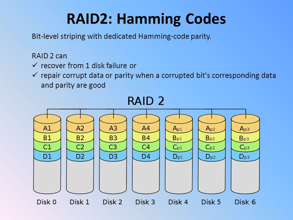 RAID2: Hamming Codes Bit-level striping with dedicated Hamming-code parity.