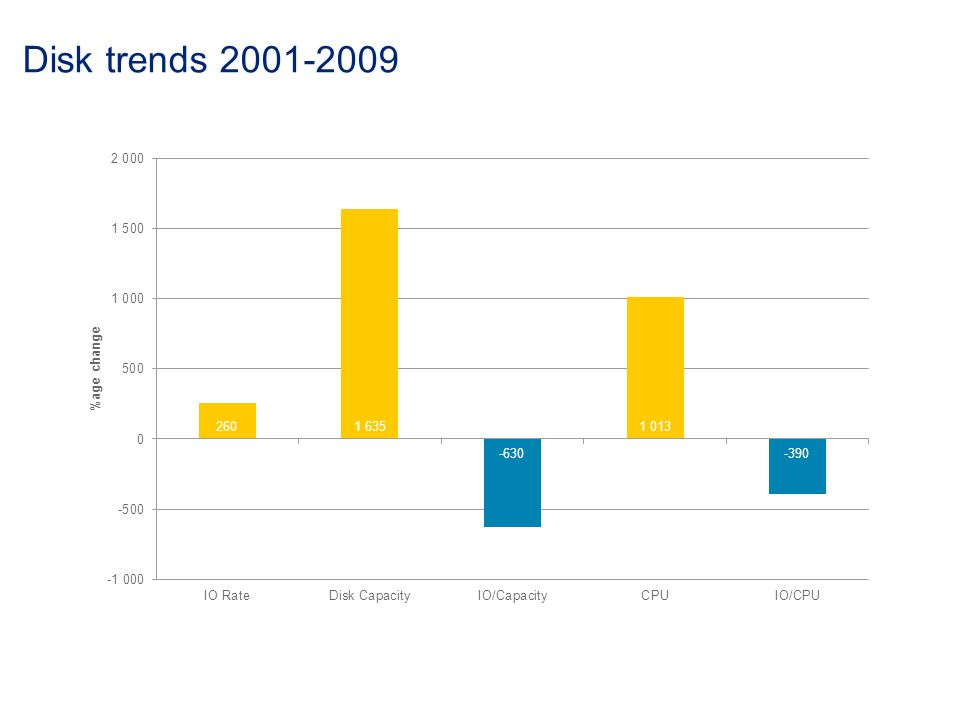 Disk trends 2001-2009