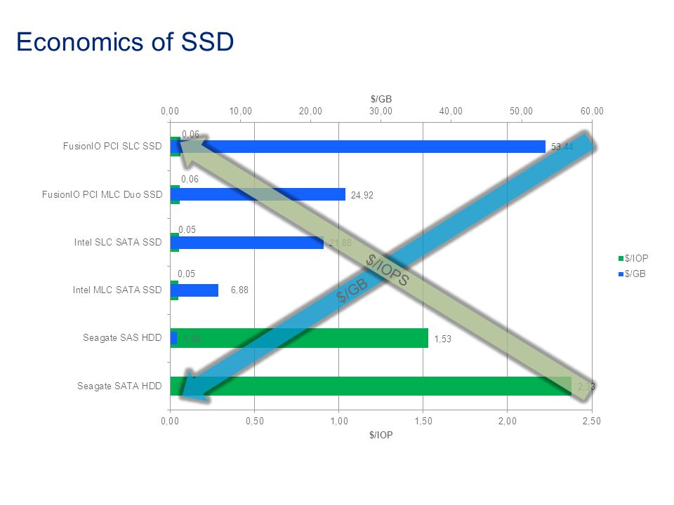 Economics of SSD $/GB $/IOPS