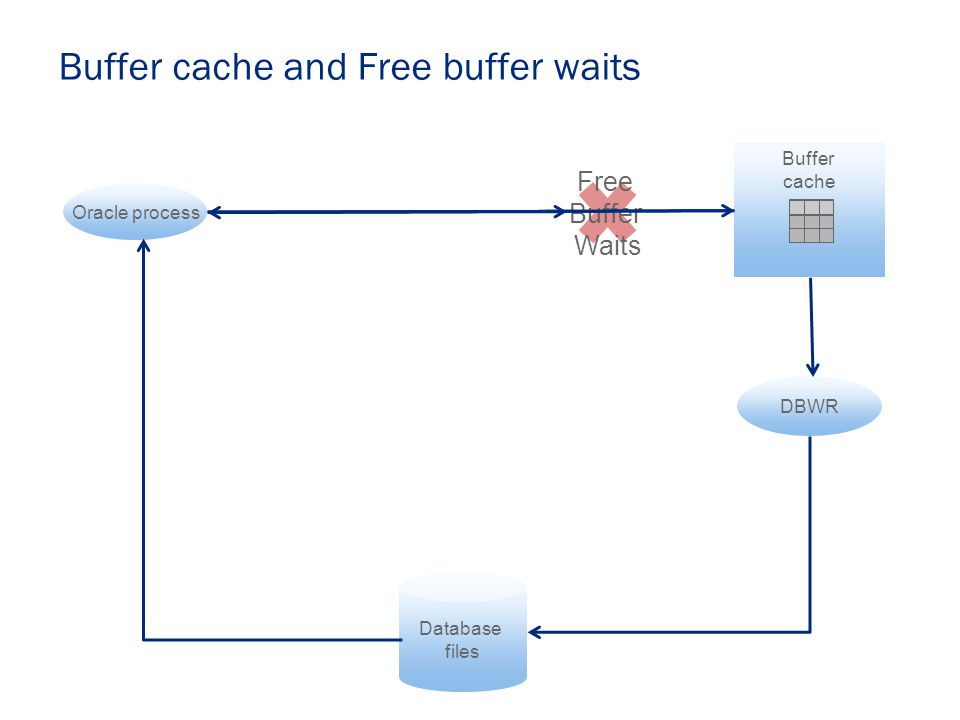 Buffer cache and Free buffer waits Database files Buffer cache DBWR Oracle process Free Buffer Waits Write dirty blocks to disk Write to buffer cache Read from disk Read from buffer cache Free buffer waits often occur when reads are much faster than writes....