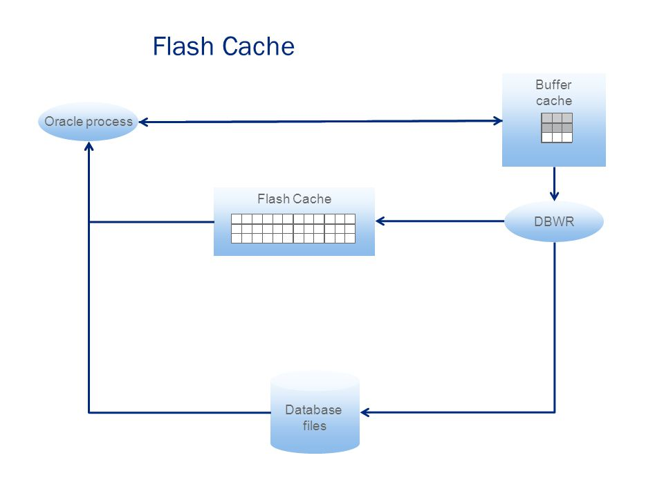 Flash Cache Database files Buffer cache DBWR Oracle process Write dirty blocks to disk Write to buffer cache Read from disk Read from buffer cache Flash Cache Write clean blocks (time permitting) Read from flash cache DB Flash cache architecture is designed to accelerate buffered reads