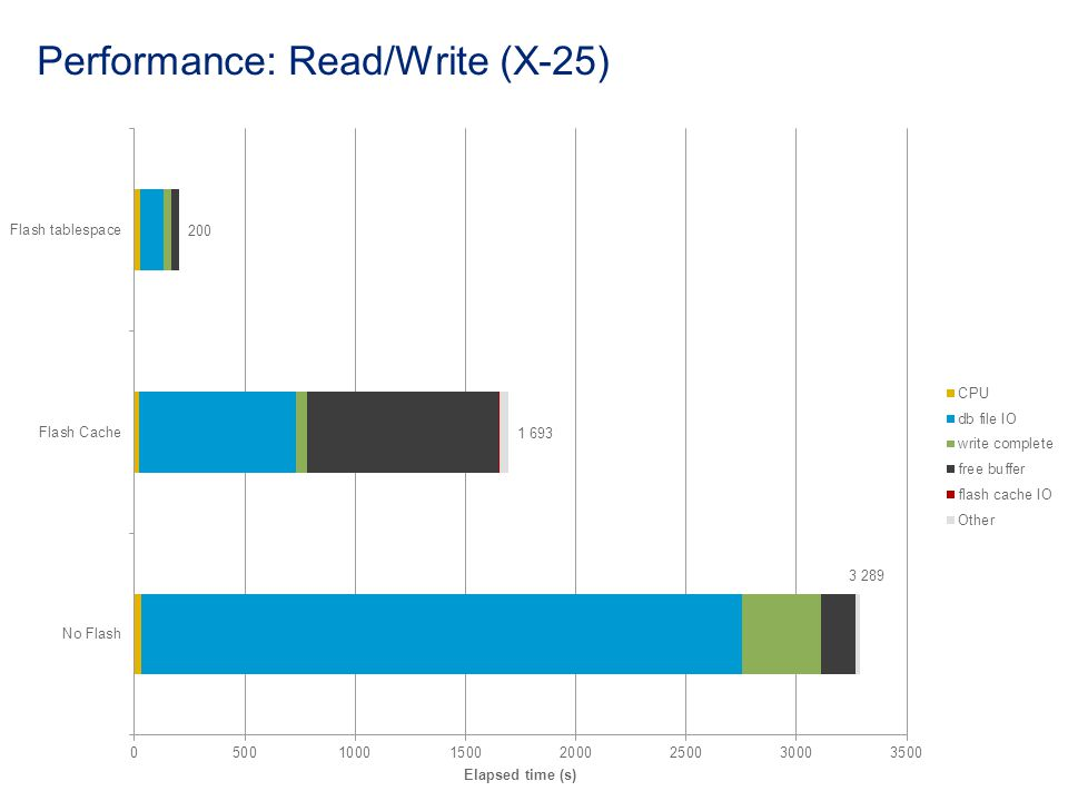 Performance: Read/Write (X-25)