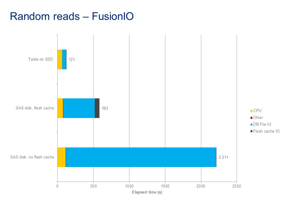 Random reads – FusionIO