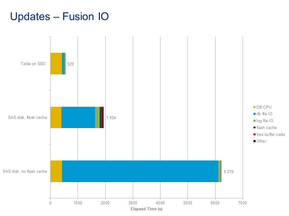Updates – Fusion IO