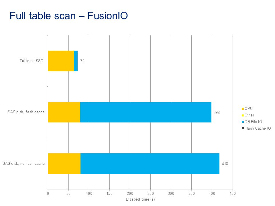 Full table scan – FusionIO