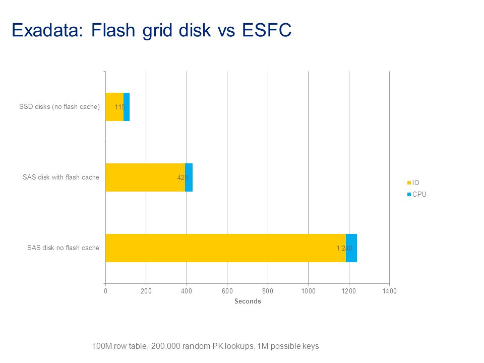 Exadata: Flash grid disk vs ESFC 100M row table, 200,000 random PK lookups, 1M possible keys