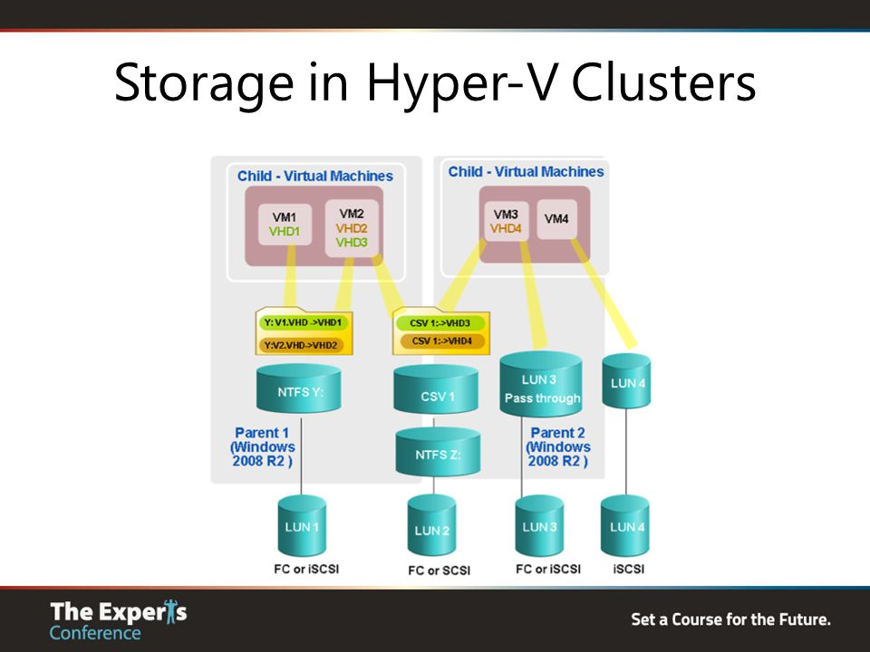 Storage in Hyper-V Clusters