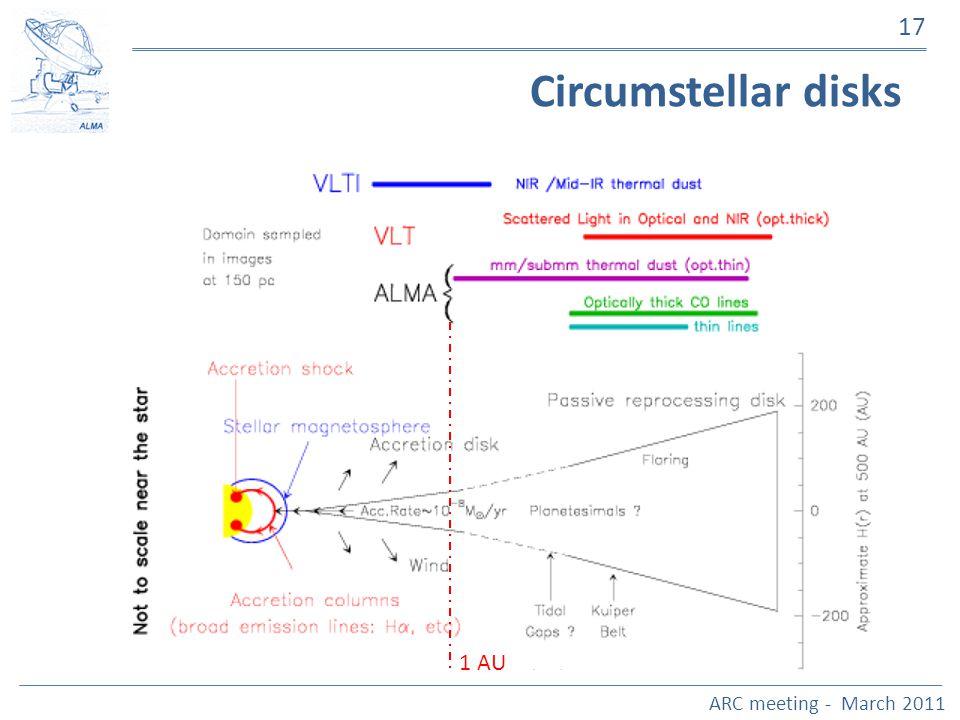 ARC meeting - March 2011 17 Circumstellar disks 1 AU