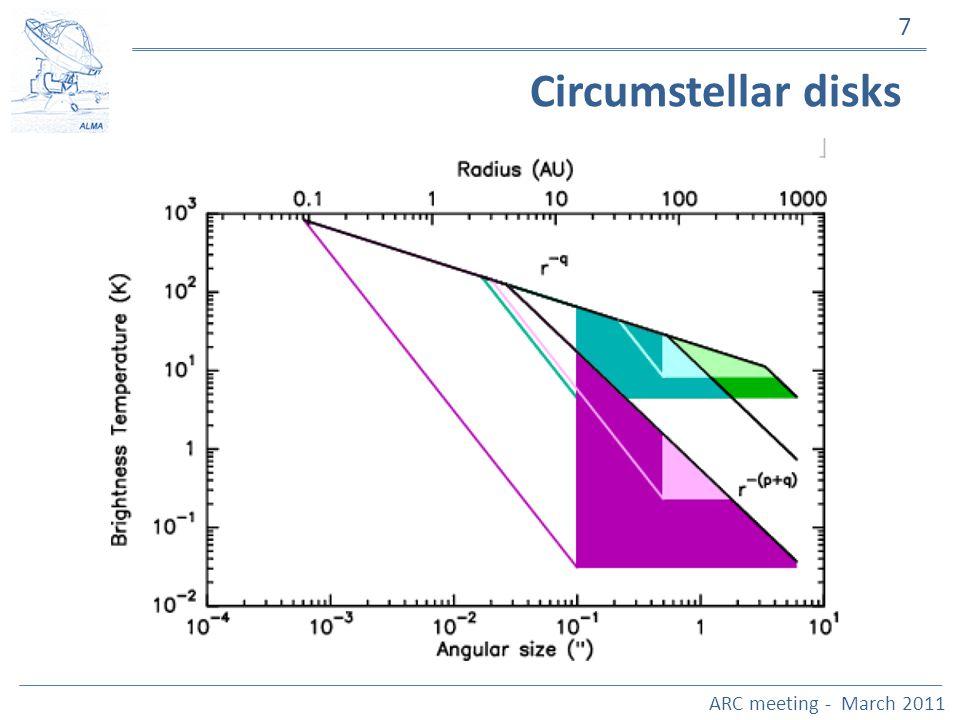 ARC meeting - March 2011 7 Circumstellar disks