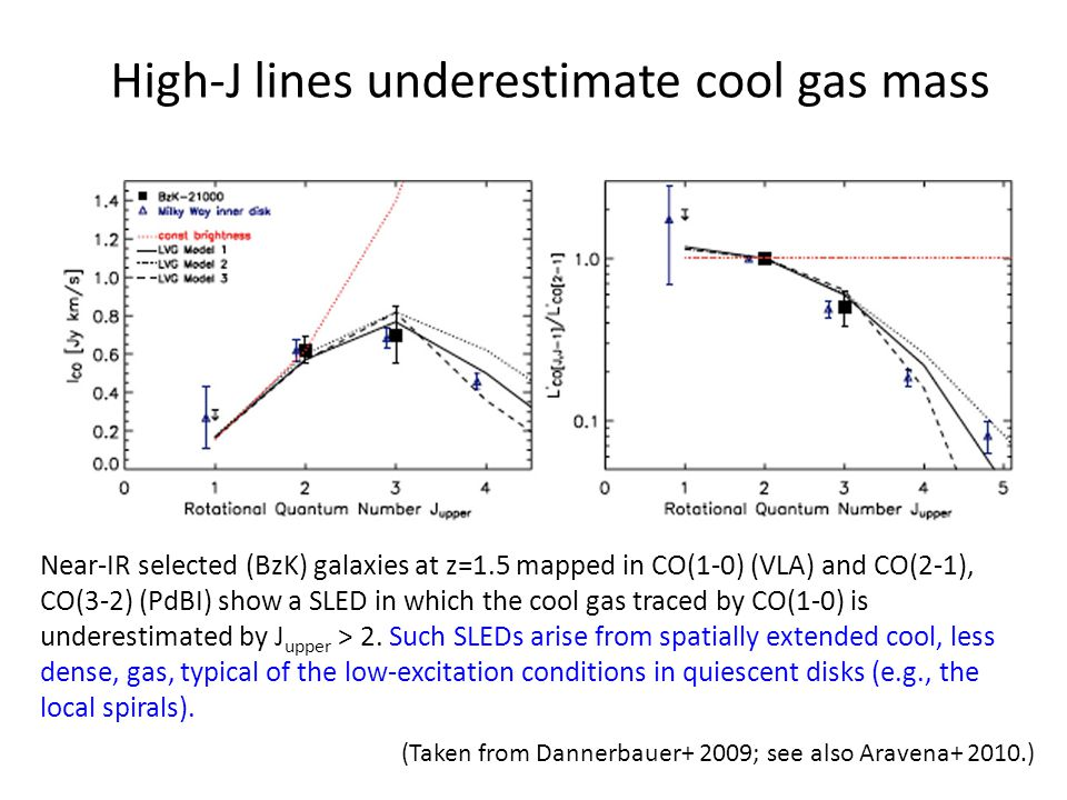 High-J lines underestimate cool gas mass (Taken from Dannerbauer+ 2009; see also Aravena+ 2010.) Near-IR selected (BzK) galaxies at z=1.5 mapped in CO(1-0) (VLA) and CO(2-1), CO(3-2) (PdBI) show a SLED in which the cool gas traced by CO(1-0) is underestimated by J upper > 2.