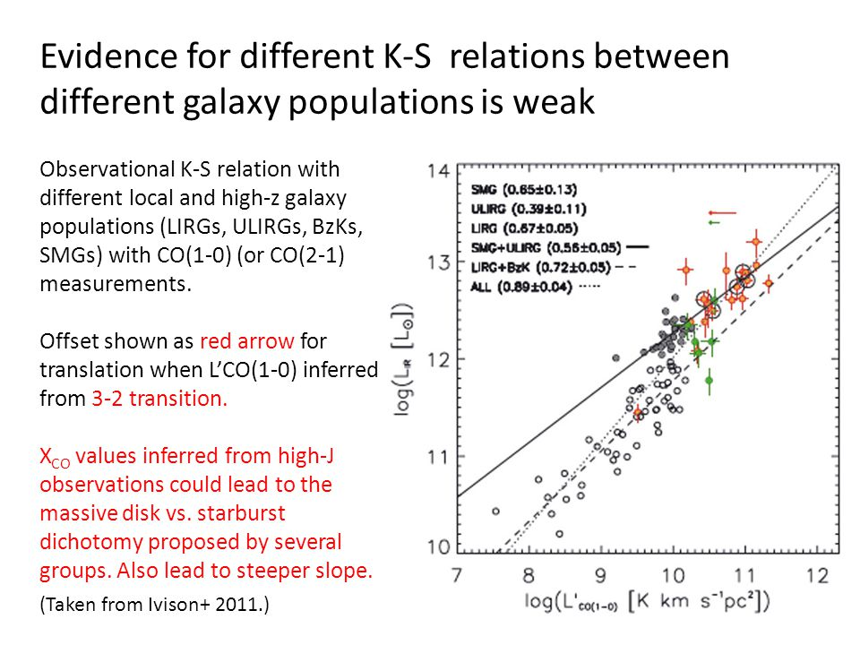 Evidence for different K-S relations between different galaxy populations is weak (Taken from Ivison+ 2011.) Observational K-S relation with different local and high-z galaxy populations (LIRGs, ULIRGs, BzKs, SMGs) with CO(1-0) (or CO(2-1) measurements.
