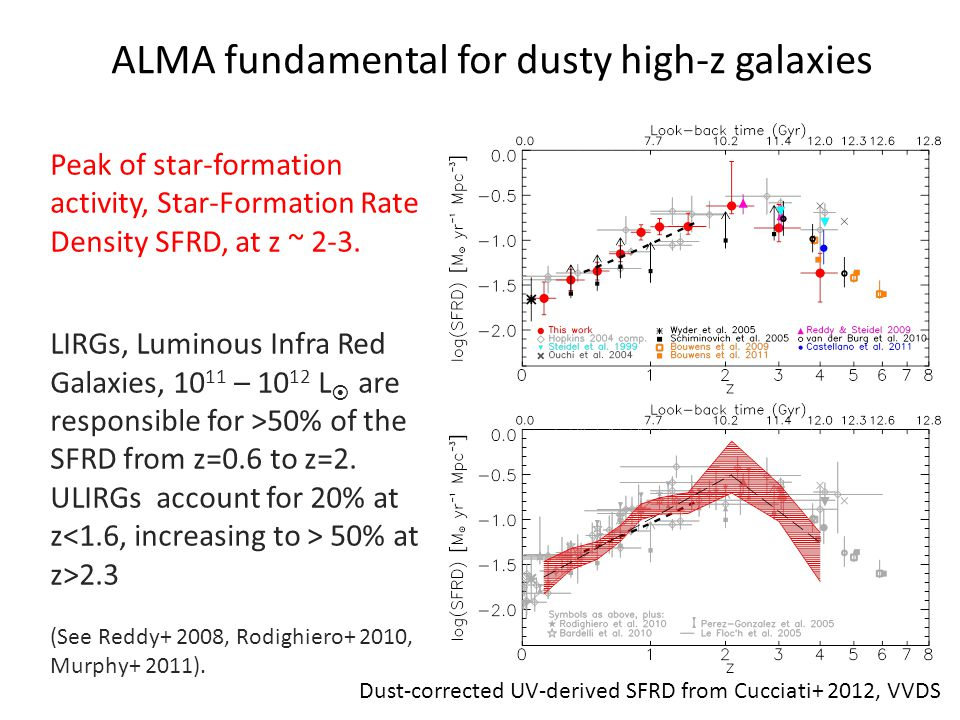 ALMA fundamental for dusty high-z galaxies Peak of star-formation activity, Star-Formation Rate Density SFRD, at z ~ 2-3.