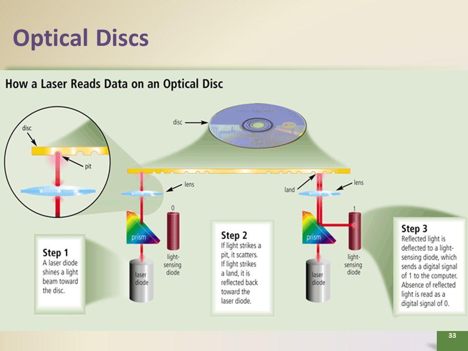 Optical Discs 33