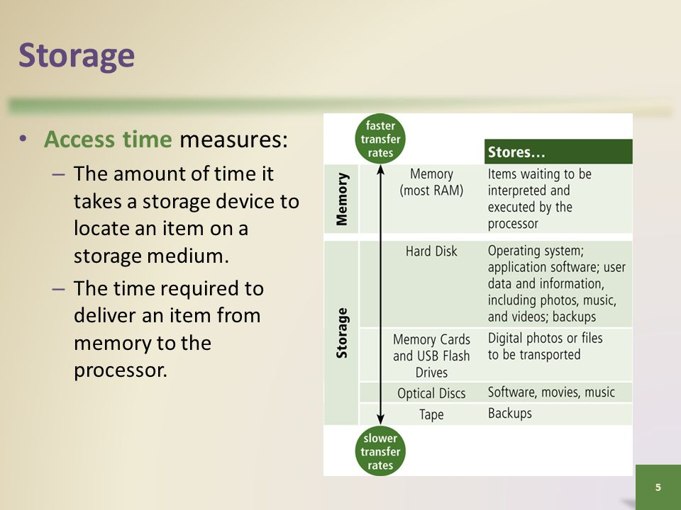 Storage Access time measures: – The amount of time it takes a storage device to locate an item on a storage medium.