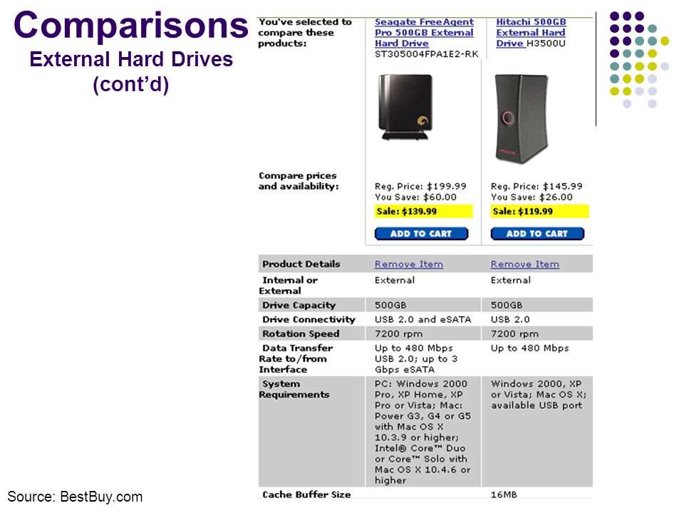 Comparisons External Hard Drives (contd) Source: BestBuy.com
