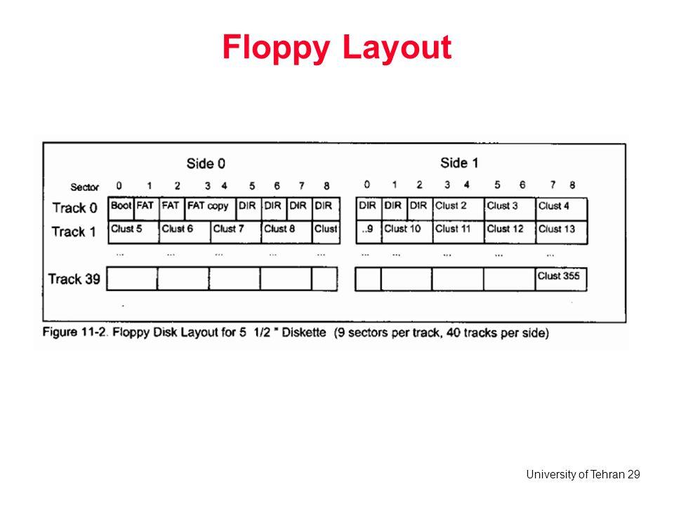University of Tehran 29 Floppy Layout