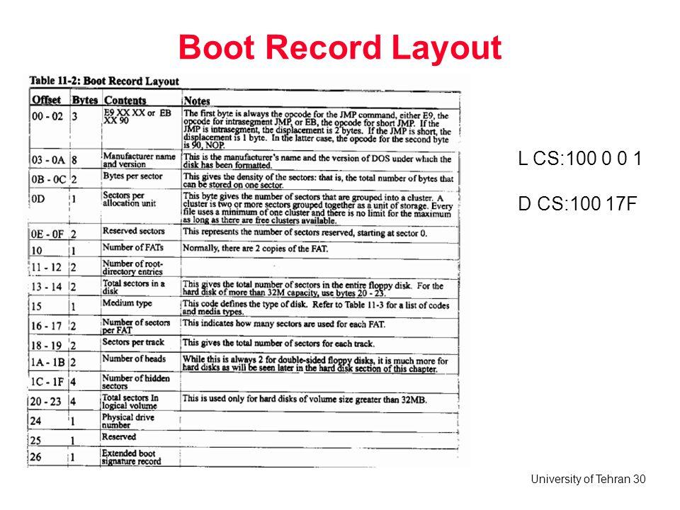 University of Tehran 30 Boot Record Layout L CS:100 0 0 1 D CS:100 17F