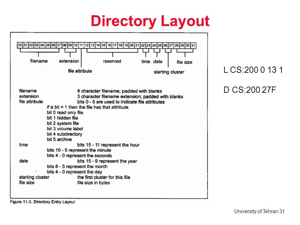 University of Tehran 31 Directory Layout L CS:200 0 13 1 D CS:200 27F