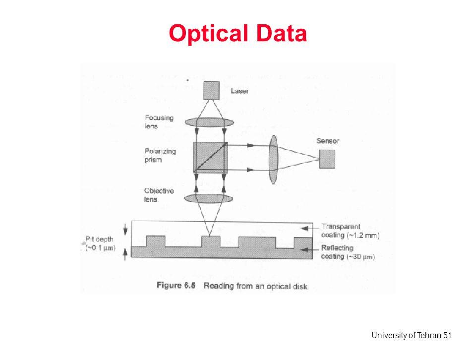 University of Tehran 51 Optical Data
