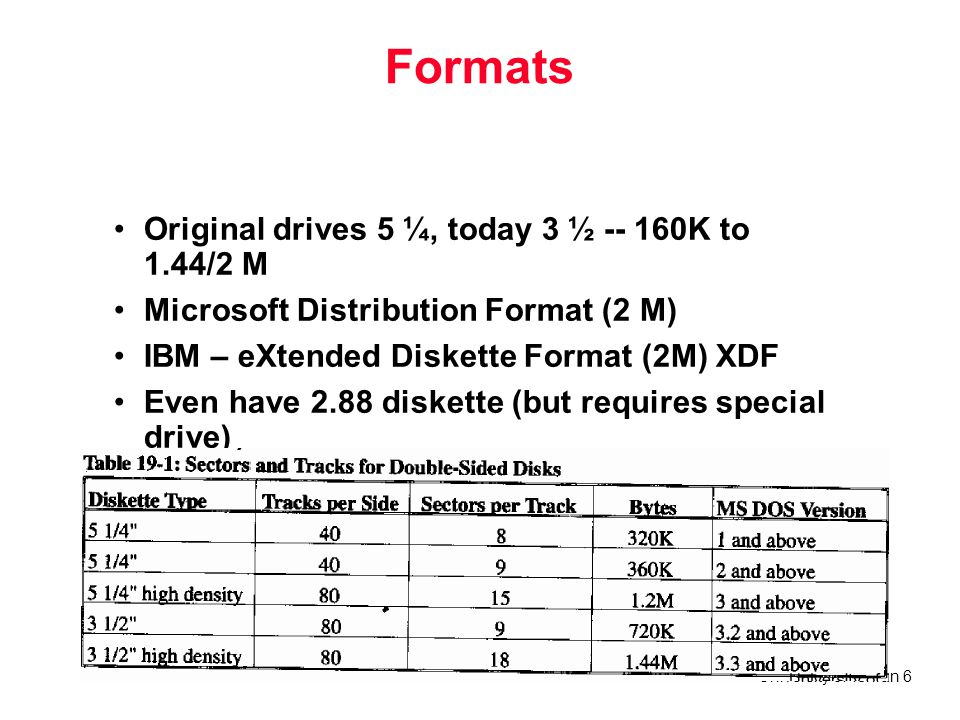 University of Tehran 17 DOS Disk Overview Fundamental unit of storage is sector –Usually 512 bytes of information Each sector is actually 571 bytes –remaining is header and trailer for each footer –checksum data for verification of data accuracy All sectors around a disk at a given distance form a track.