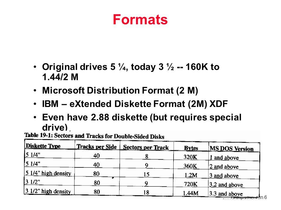 University of Tehran 6 Formats Original drives 5 ¼, today 3 ½ -- 160K to 1.44/2 M Microsoft Distribution Format (2 M) IBM – eXtended Diskette Format (