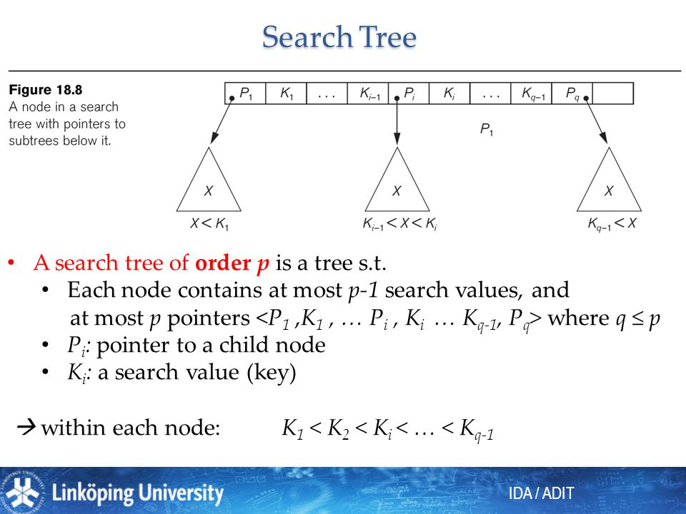 IDA / ADIT Search Tree A search tree of order p is a tree s.t. Each node contains at most p-1 search values, and at most p pointers where q p P i : po