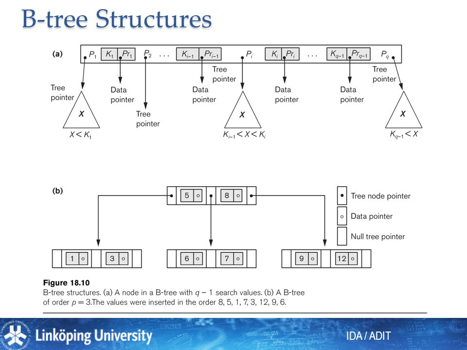 IDA / ADIT B-tree Structures
