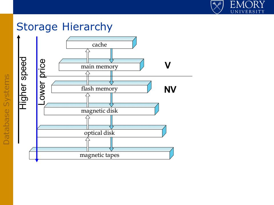 Database Systems Storage Hierarchy Higher speed Lower price V NV