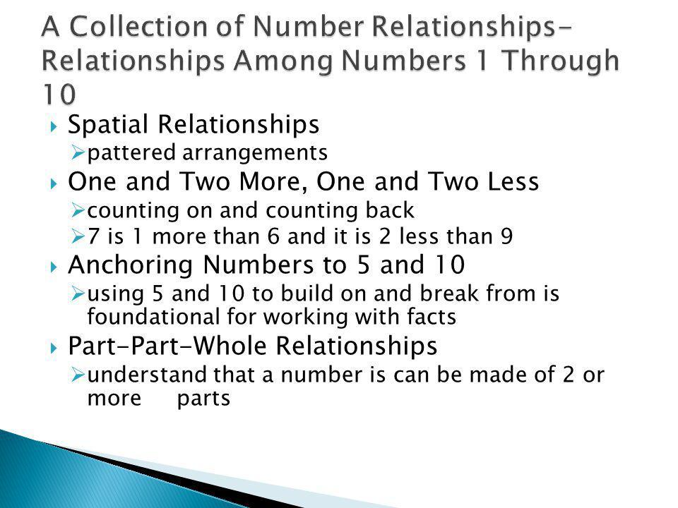 Spatial Relationships pattered arrangements One and Two More, One and Two Less counting on and counting back 7 is 1 more than 6 and it is 2 less than 9 Anchoring Numbers to 5 and 10 using 5 and 10 to build on and break from is foundational for working with facts Part-Part-Whole Relationships understand that a number is can be made of 2 or more parts