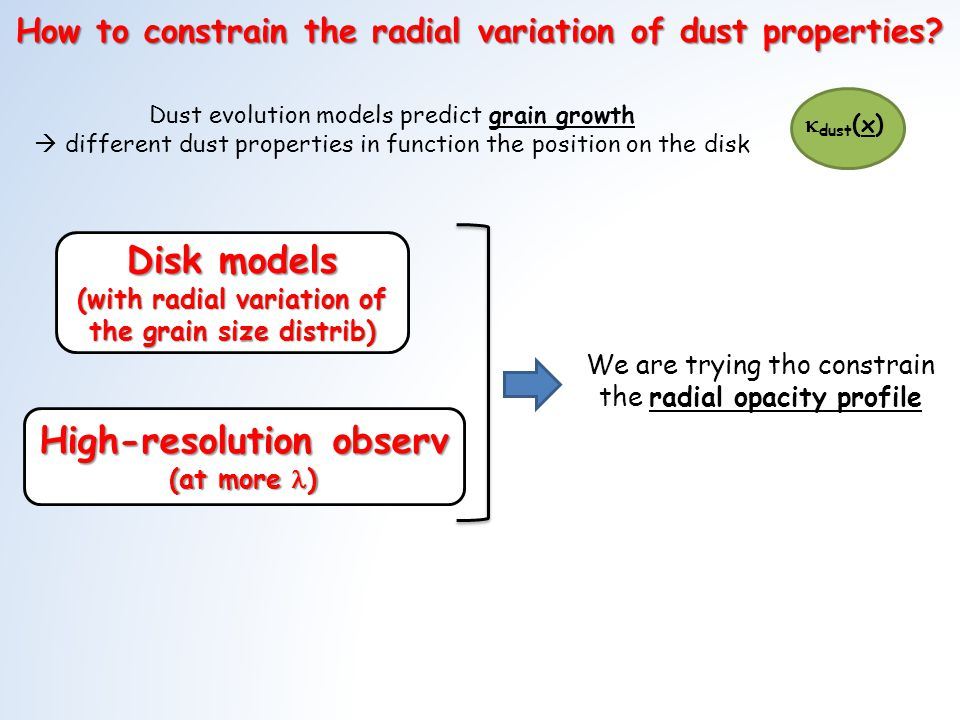 Disk models (with radial variation of the grain size distrib) High-resolution observ (at more ) How to constrain the radial variation of dust properties.