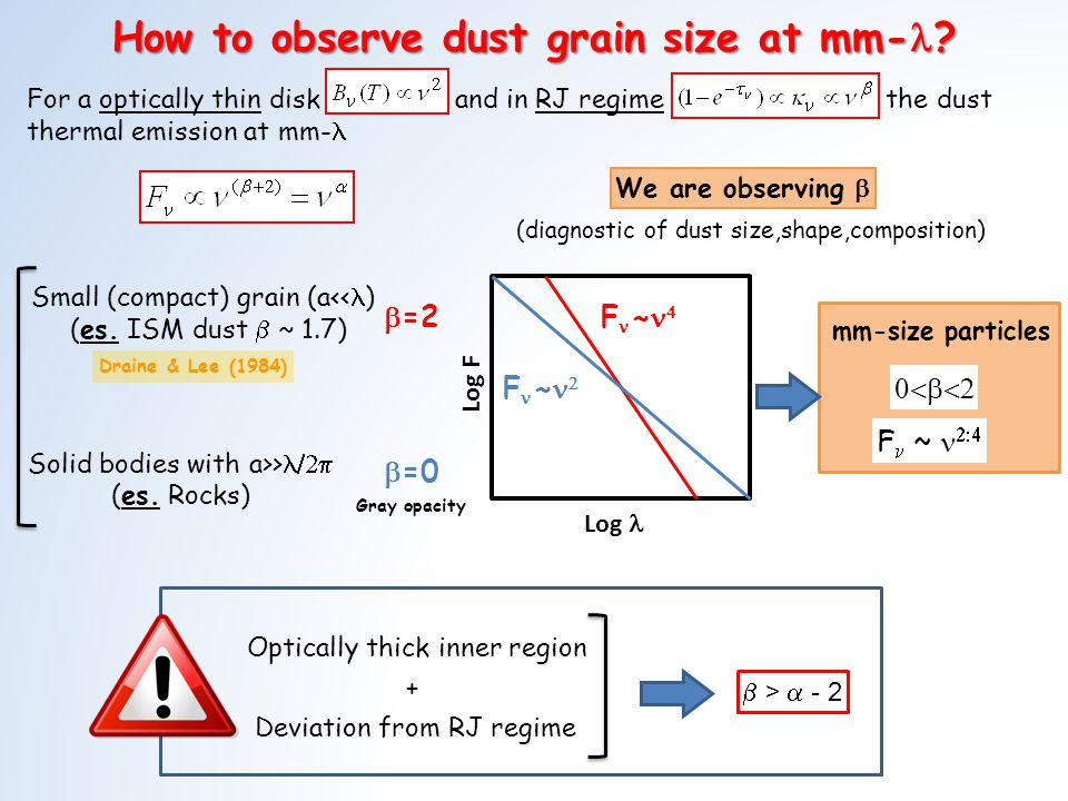 How to observe dust grain size at mm- . Small (compact) grain (a<< ) (es.