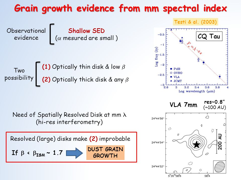 Grain growth evidence from mm spectral index If < ISM ~ 1.7 DUST GRAIN GROWTH Resolved (large) disks make (2) improbable Need of Spatially Resolved Disk at mm (hi-res interferometry) Two possibility Testi & al.