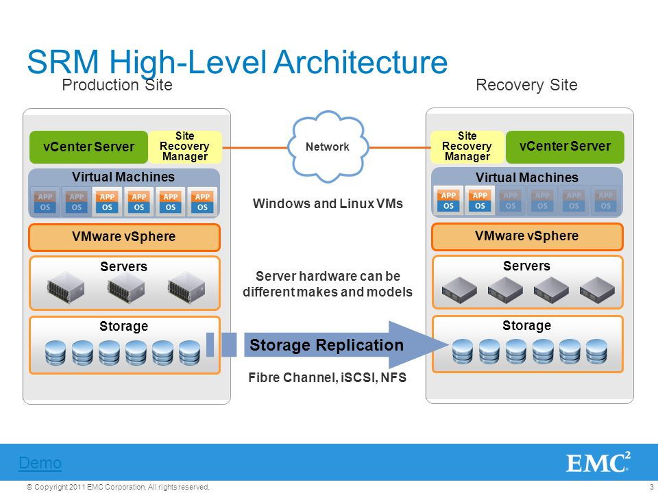 3© Copyright 2011 EMC Corporation. All rights reserved. SRM High-Level Architecture Storage Servers VMware vSphere vCenter Server Site Recovery Manage