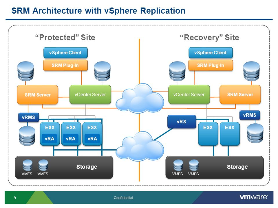 9 Confidential SRM Architecture with vSphere Replication Protected SiteRecovery Site vRMS SRM Plug-In Storage SRM Server Storage vRS vSphere Client ESX vRA ESX VMFS Storage VMFS vCenter Server