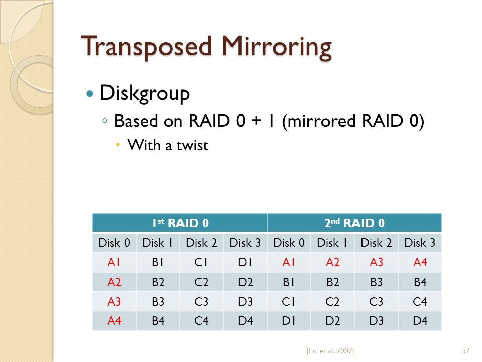 Transposed Mirroring Diskgroup Based on RAID 0 + 1 (mirrored RAID 0) With a twist [Lu et al.