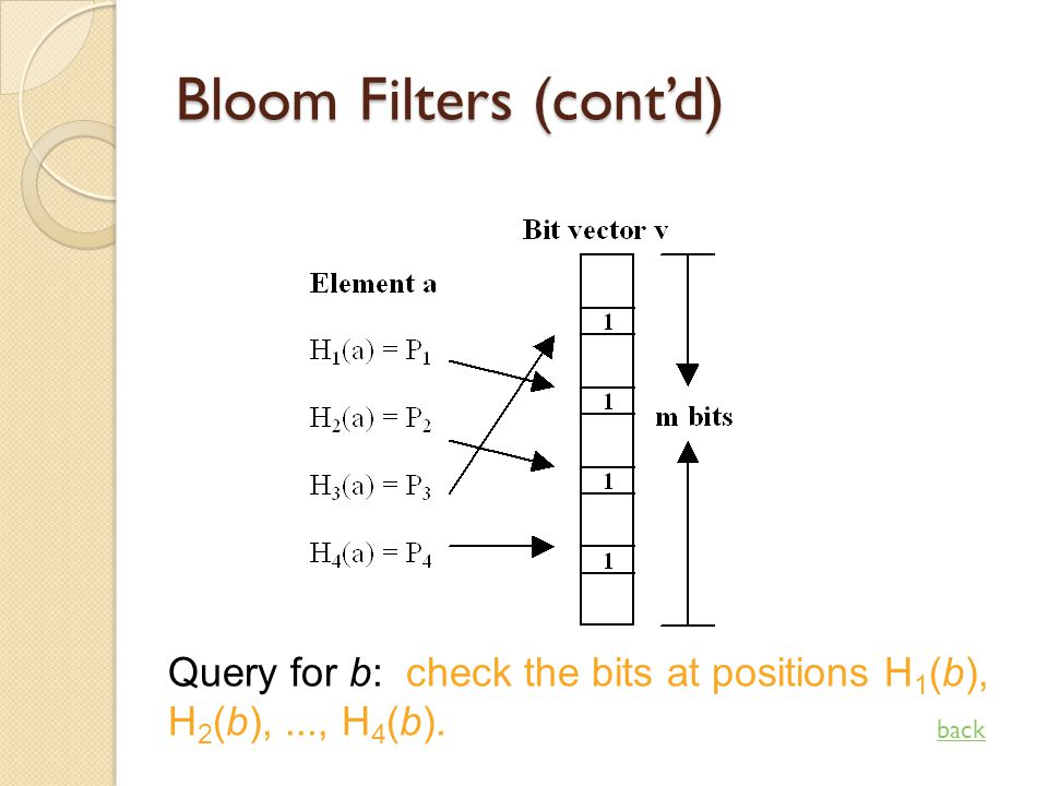 Bloom Filters (contd) Query for b: check the bits at positions H 1 (b), H 2 (b),..., H 4 (b). back