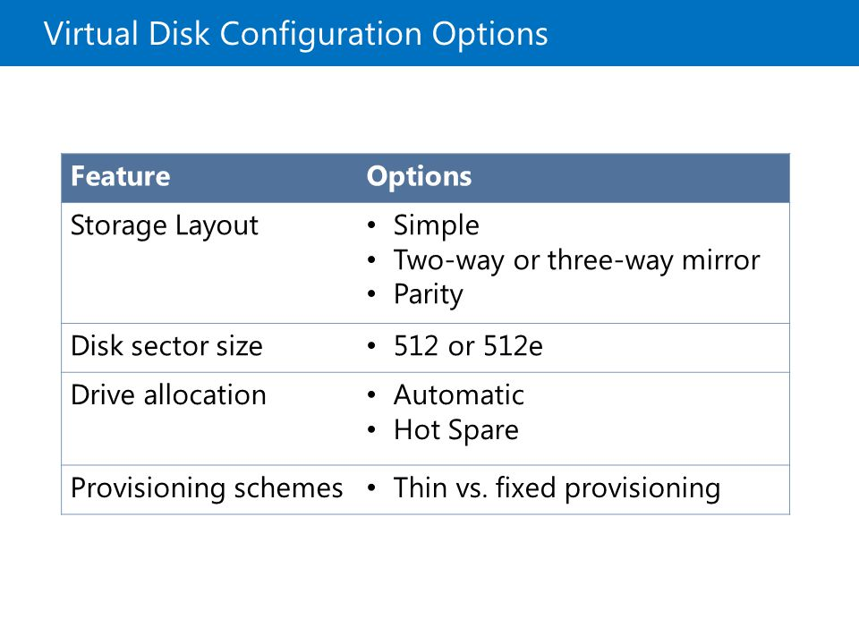 Virtual Disk Configuration Options FeatureOptions Storage Layout Simple Two-way or three-way mirror Parity Disk sector size 512 or 512e Drive allocation Automatic Hot Spare Provisioning schemes Thin vs.