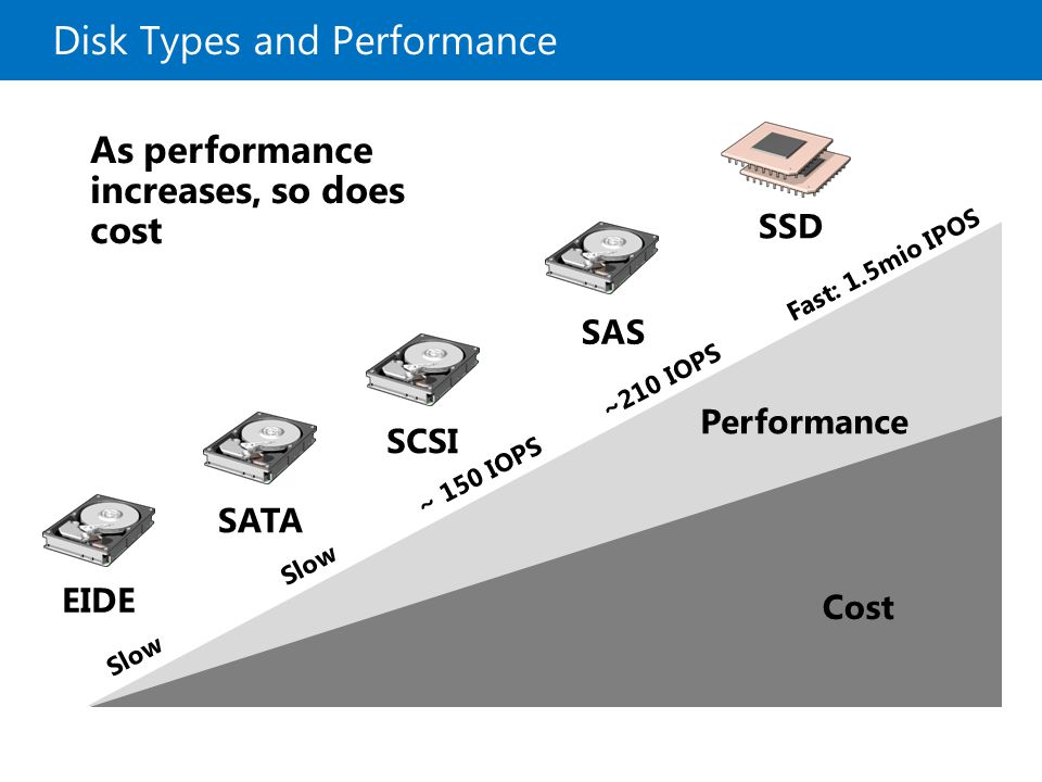 Disk Types and Performance EIDE SCSI SATA SAS Cost Performance Slow Slow ~ 150 IOPS ~210 IOPS Fast: 1.5mio IPOS SSD As performance increases, so does cost
