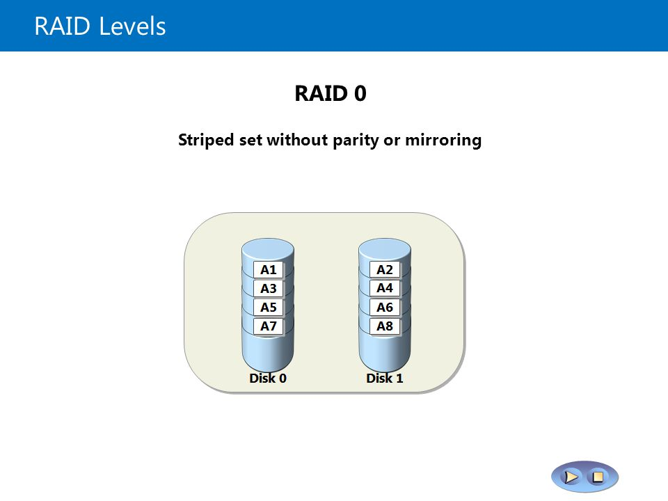 RAID Levels Each pair of disks is mirrored, then the mirrored disks are striped RAID 1+0 Block level striped set with parity distributed across all disks RAID 6 Block level striped set with parity distributed across all disks RAID 5 Mirrored drives RAID 1 Striped set without parity or mirroring RAID 0