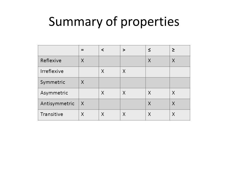 Summary of properties =<> ReflexiveXXX IrreflexiveXX SymmetricX AsymmetricXXXX AntisymmetricXXX TransitiveXXXXX