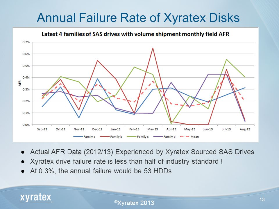 © Xyratex 2013 13 Annual Failure Rate of Xyratex Disks Actual AFR Data (2012/13) Experienced by Xyratex Sourced SAS Drives Xyratex drive failure rate