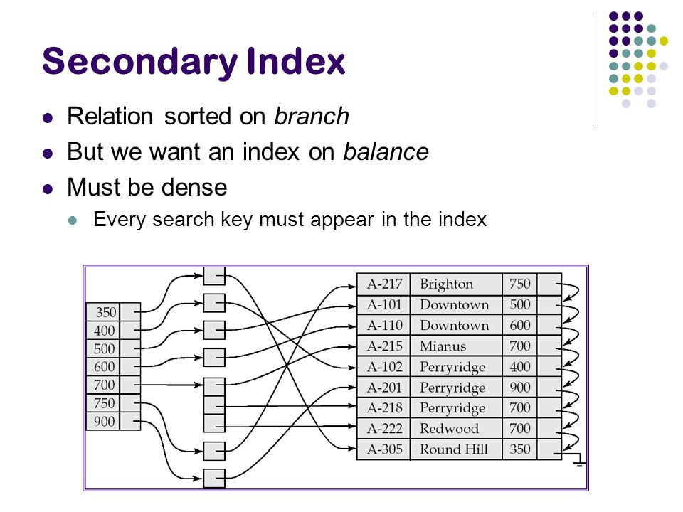 Secondary Index Relation sorted on branch But we want an index on balance Must be dense Every search key must appear in the index