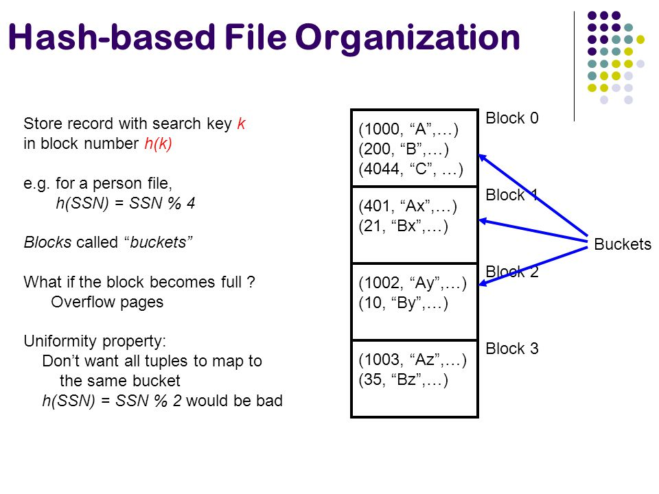 Hash-based File Organization Store record with search key k in block number h(k) e.g. for a person file, h(SSN) = SSN % 4 Blocks called buckets What i