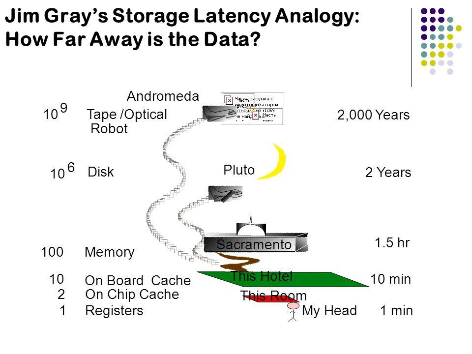 Jim Grays Storage Latency Analogy: How Far Away is the Data?