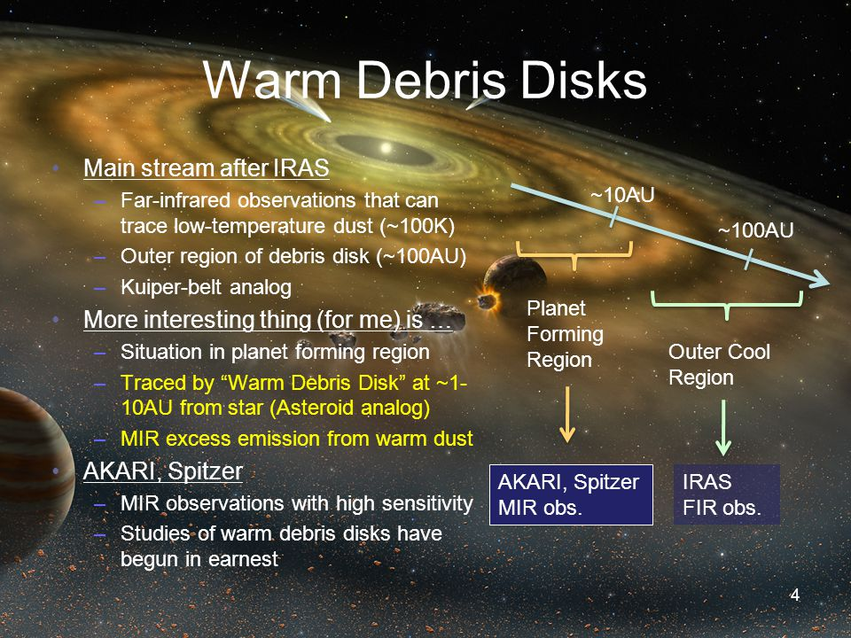 Warm Debris Disks Main stream after IRAS –Far-infrared observations that can trace low-temperature dust (~100K) –Outer region of debris disk (~100AU) –Kuiper-belt analog More interesting thing (for me) is … –Situation in planet forming region –Traced by Warm Debris Disk at ~1- 10AU from star (Asteroid analog) –MIR excess emission from warm dust AKARI, Spitzer –MIR observations with high sensitivity –Studies of warm debris disks have begun in earnest 4 ~10AU ~100AU Planet Forming Region Outer Cool Region IRAS FIR obs.