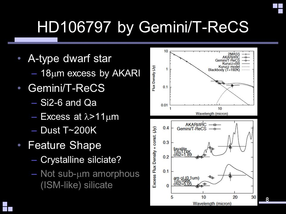 HD165014 by Subaru/COMICS A-type dwarf star –9&18 m excess by AKARI Subaru/COMICS –8.8, 11.7, 18.8 m –Large Excess at >8 m –Dust T>200K (500K?) –L dust /L star ~ 5x10 -3 Comparable to b Pic Dust Feature by Spitzer –Crystalline silicate 9
