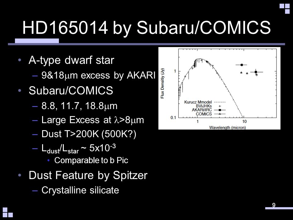 HD165014 by Subaru/COMICS A-type dwarf star –9&18 m excess by AKARI Subaru/COMICS –8.8, 11.7, 18.8 m –Large Excess at >8 m –Dust T>200K (500K?) –L dust /L star ~ 5x10 -3 Comparable to Pic Dust Feature by Spitzer –Crystalline silicate 10 Excess Spectrum of HD165014 Crystalline Silicate (Enstatite) Wavelength (micron) Excess Spectrum (Jy)