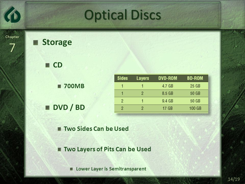 Chapter7 14/19 Optical Discs Storage CD 700MB DVD / BD Two Sides Can be Used Two Layers of Pits Can be Used Lower Layer is Semitransparent