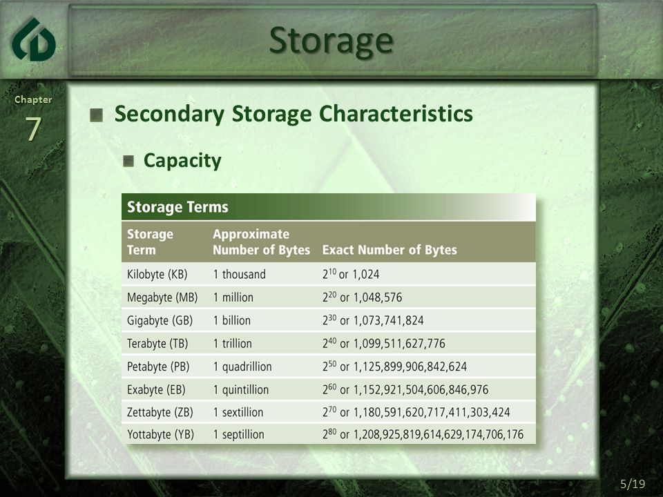 Chapter7 5/19 Storage Secondary Storage Characteristics Capacity